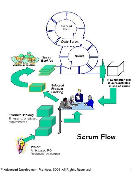 Agilní metody a Scrum proces