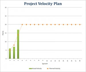 velocity plan
