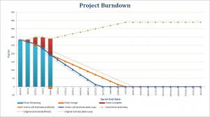 burndown-graf