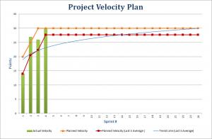 burndown-velocity-rychlost-graf