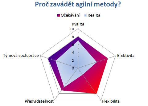 Co bychom si měli uvědomit, než s agilními metodami začneme?