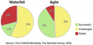 Agile vs. Waterfall Projects success