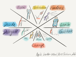 Agile Leadership Wheel