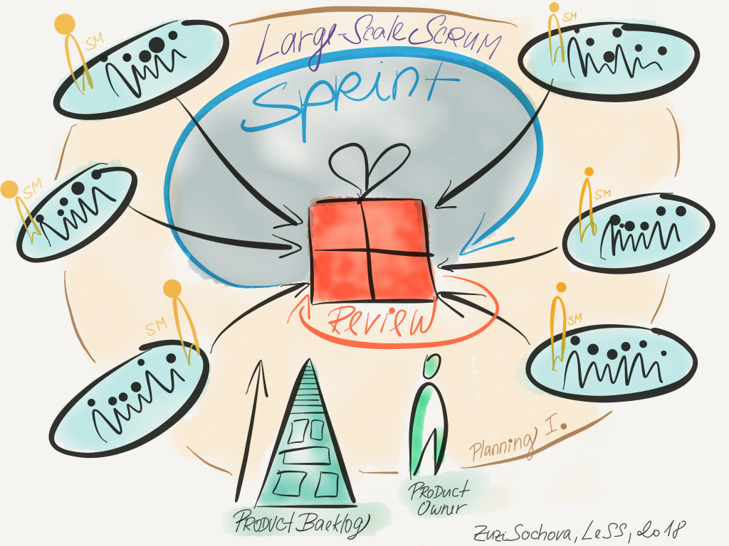 Large Scale Scrum - LeSS